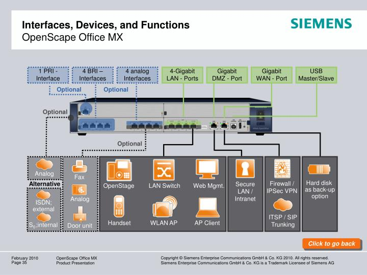 Interfaces, Devices, and Functions