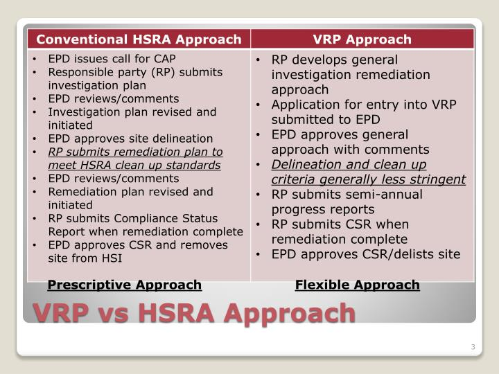 Vrp vs hsra approach