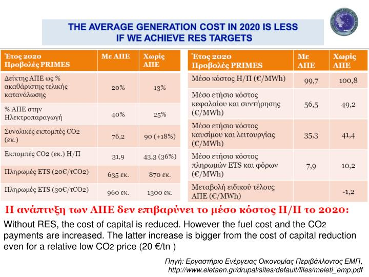 THE AVERAGE GENERATION COST IN 2020 IS LESS