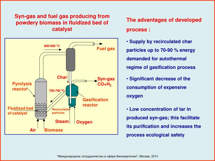 Syn-gas and fuel gas producing from powdery biomass in fluidized bed of catalyst