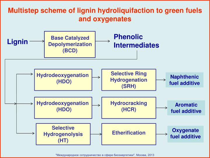 Multistep scheme of lignin hydroliquifaction to green fuels and oxygenates