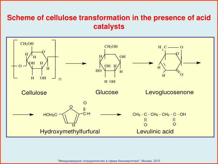 Scheme of cellulose transformation in the presence of acid catalysts
