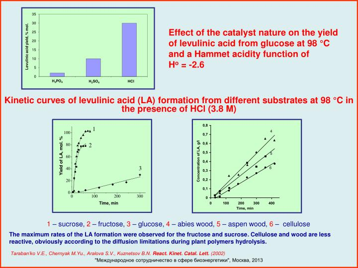 Effect of the catalyst nature on the yield of levulinic acid from glucose at 98 °C and a Hammet acidity function of