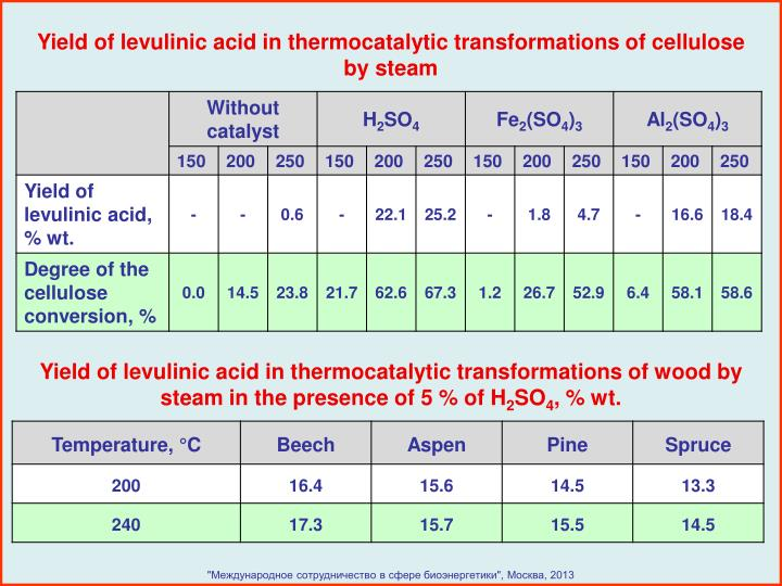 Yield of levulinic acid in thermocatalytic transformations of cellulose