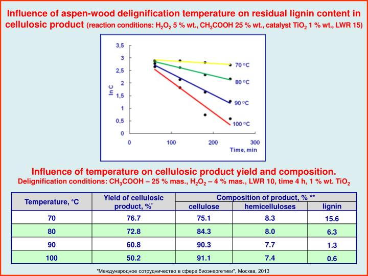 Influence of aspen-wood delignification temperature on residual lignin content in cellulosic product