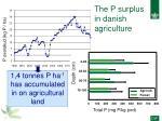 the p surplus in danish agriculture1