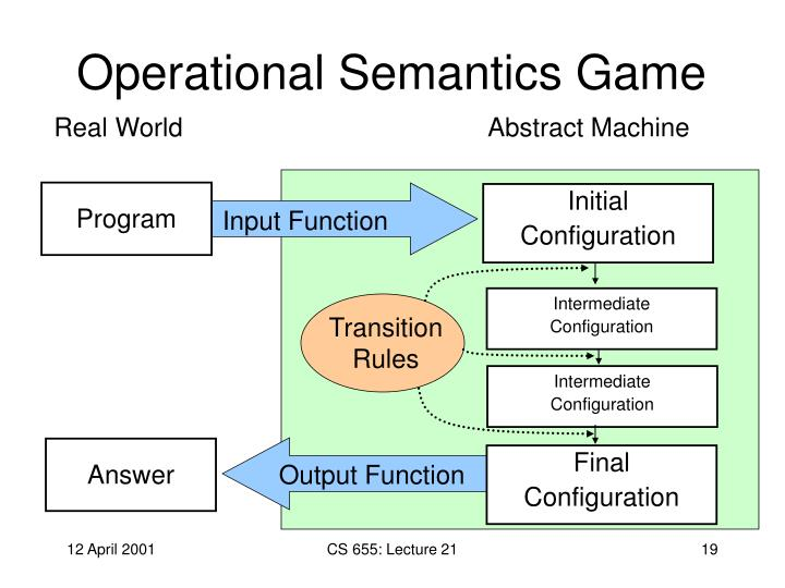 Operational Semantics Game