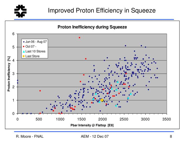 Improved Proton Efficiency in Squeeze