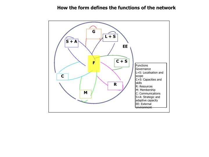 How the form defines the functions of the network