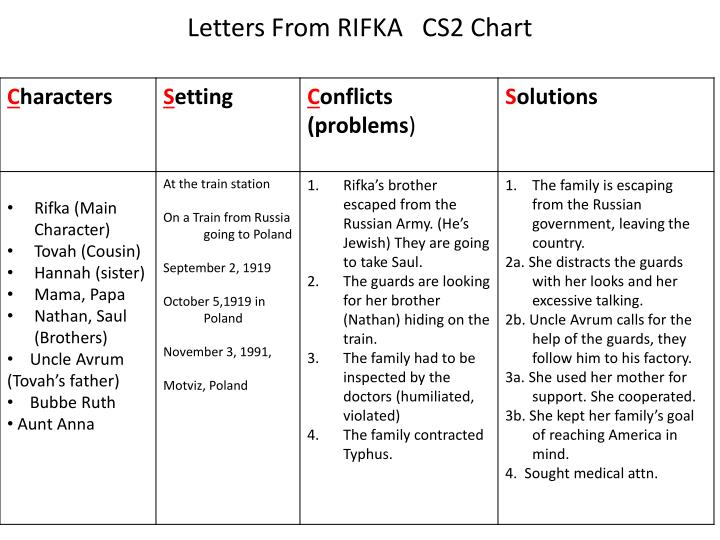 Letters from rifka cs2 chart