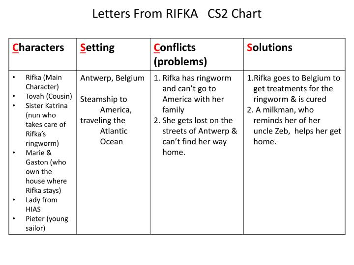 Letters from rifka cs2 chart1