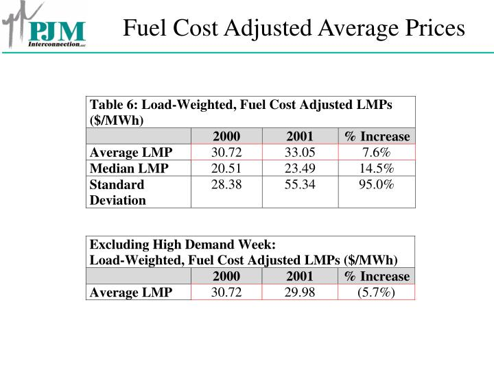 Fuel Cost Adjusted Average Prices