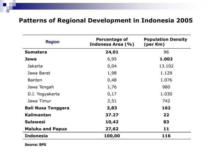 Patterns of Regional Development in Indonesia