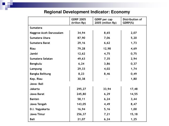 Regional Development Indicator: Economy