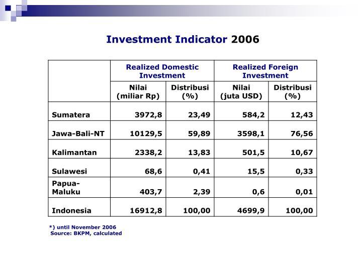 Investment Indicator