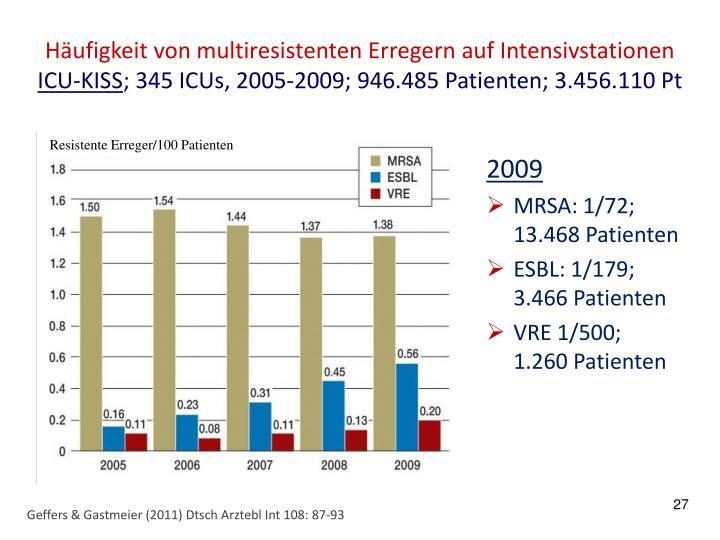 Häufigkeit von multiresistenten Erregern auf Intensivstationen