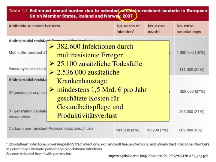 382.600 Infektionen durch multiresistente Erreger