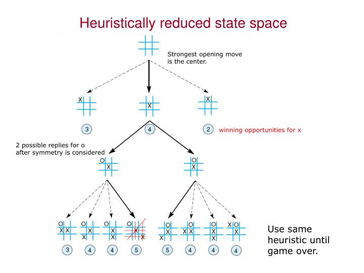 Heuristically reduced state space