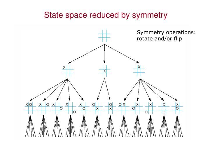 State space reduced by symmetry