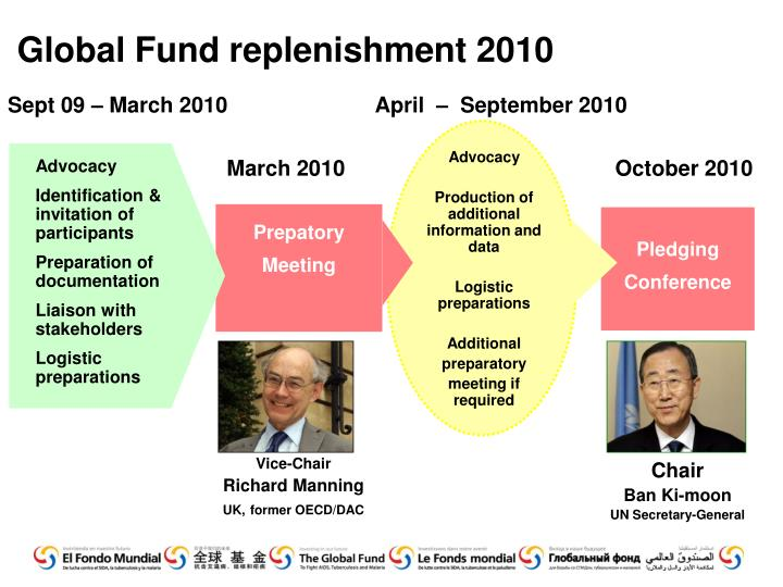 Global Fund replenishment 2010