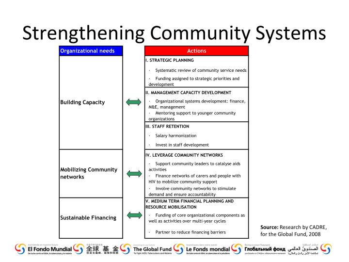 Strengthening Community Systems