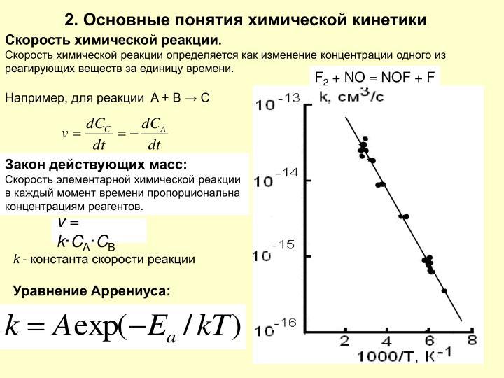 2. Основные понятия химической кинетики