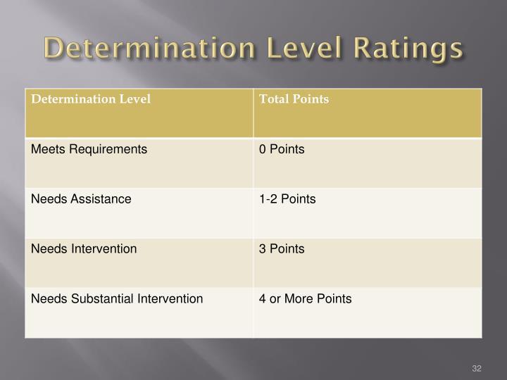Determination Level Ratings