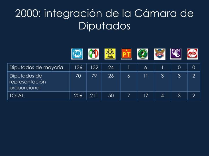 2000: integración de la Cámara de Diputados