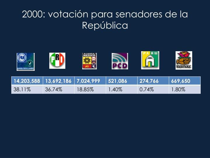 2000: votación para senadores de la República