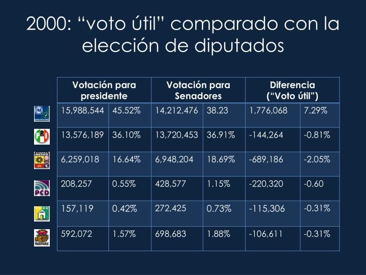 """2000: """"voto útil"""" comparado con la elección de diputados"""