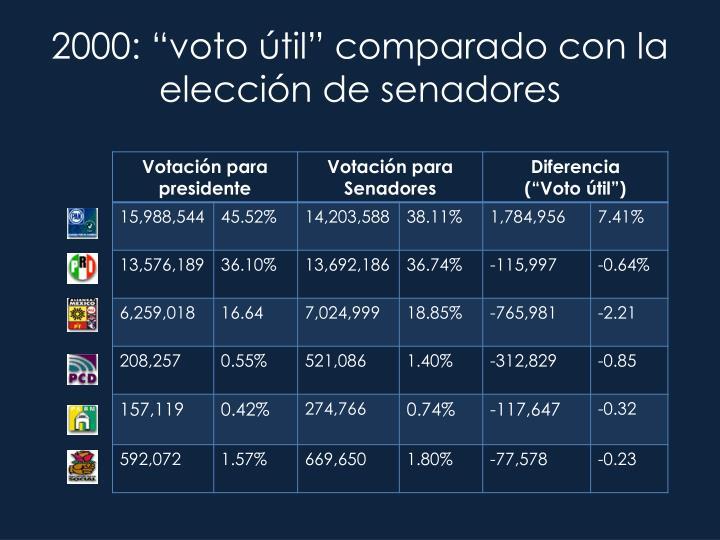 """2000: """"voto útil"""" comparado con la elección de senadores"""