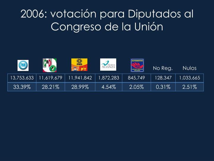 2006: votación para Diputados al Congreso de la Unión
