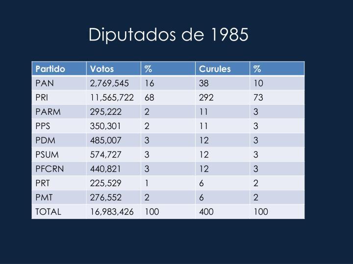 Diputados de 1985