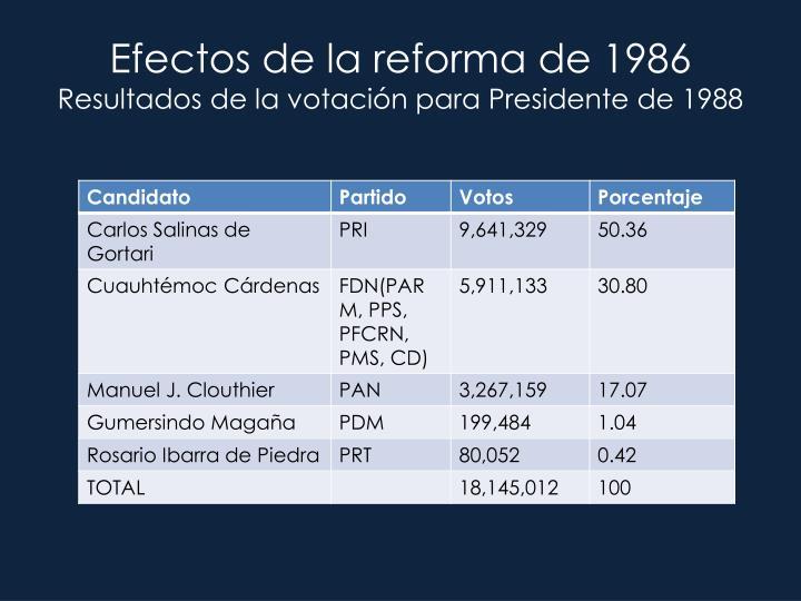 Efectos de la reforma de 1986
