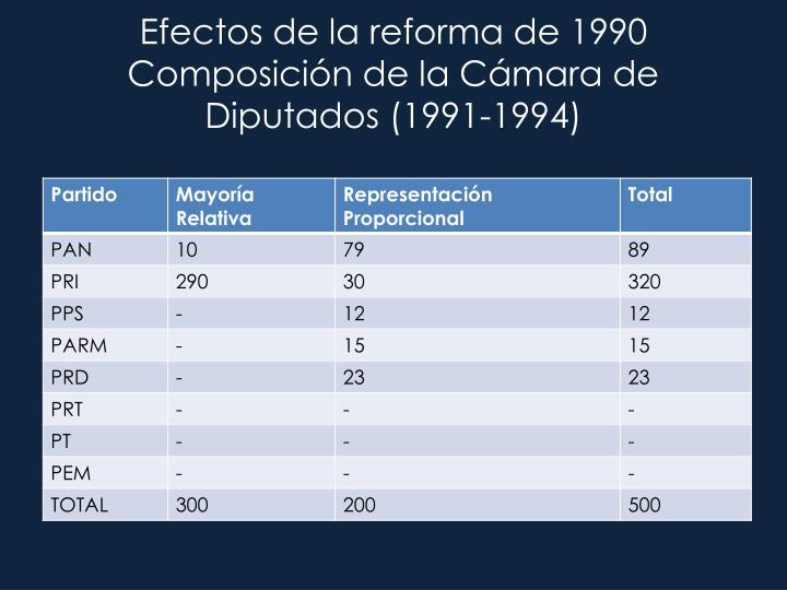 Efectos de la reforma de 1990