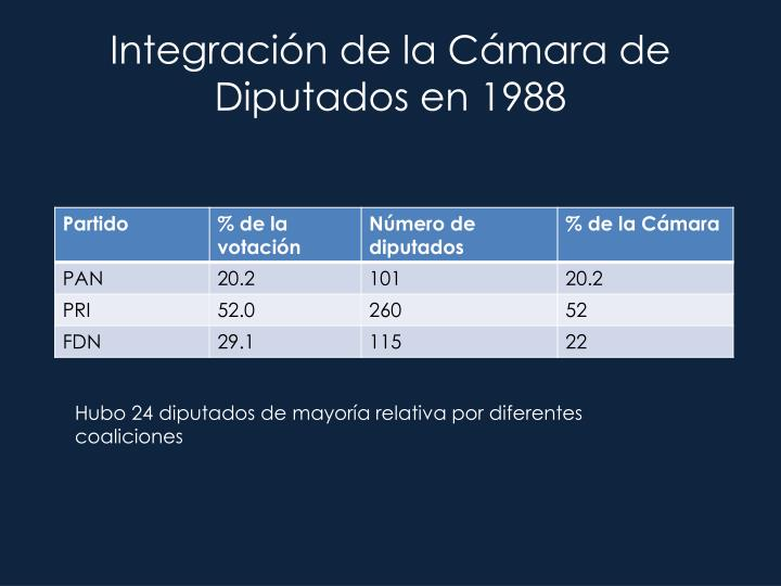Integración de la Cámara de Diputados en 1988