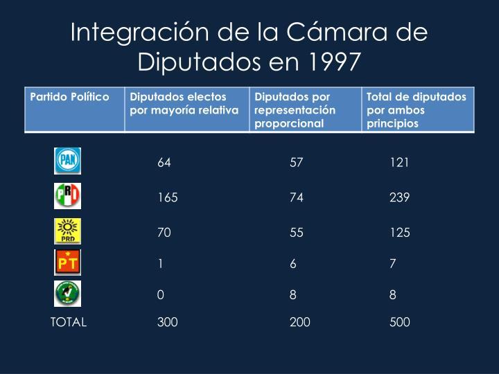 Integración de la Cámara de Diputados en 1997
