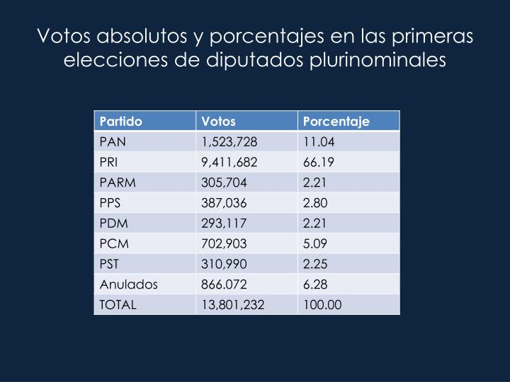 Votos absolutos y porcentajes en las primeras elecciones de diputados plurinominales