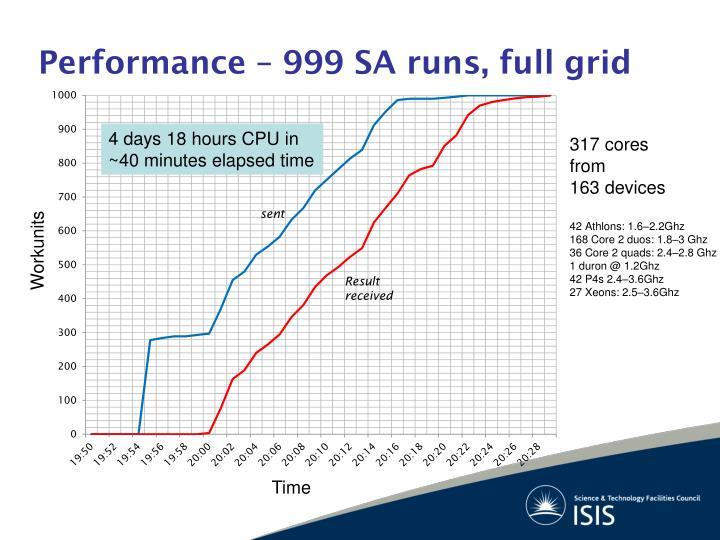 Performance – 999 SA runs, full grid