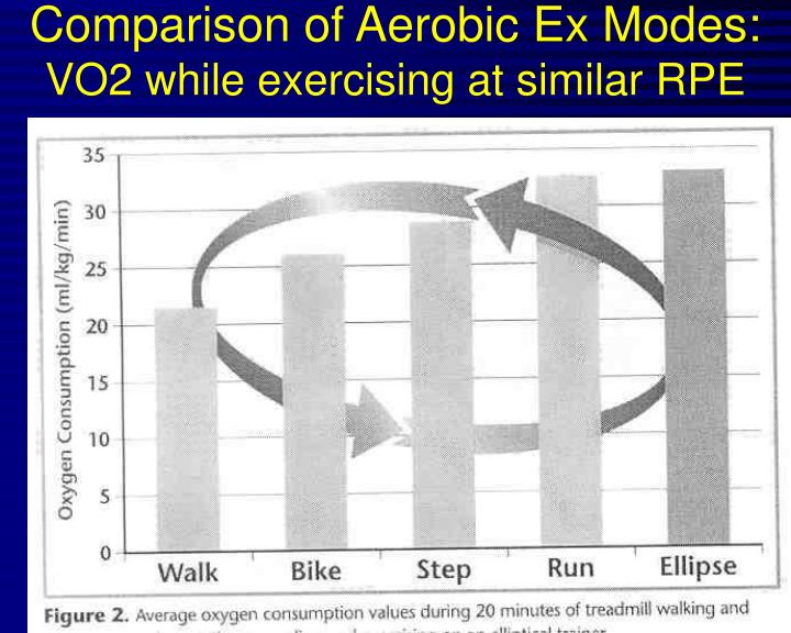 Comparison of aerobic ex modes vo2 while exercising at similar rpe