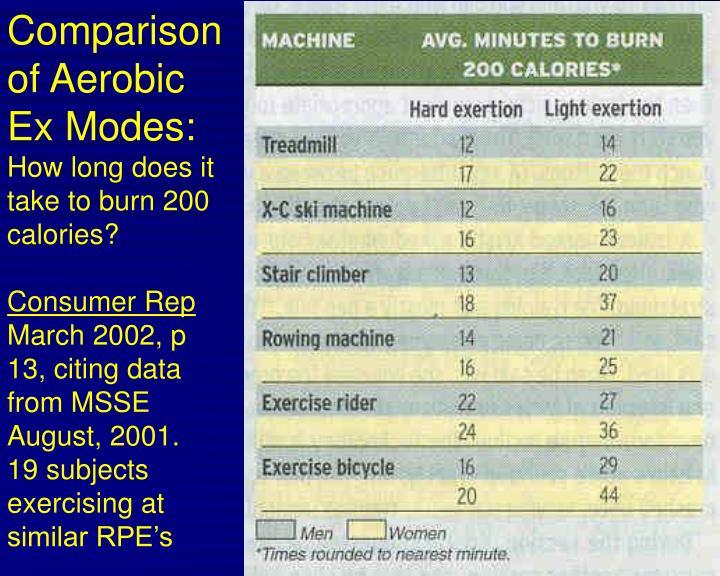 Comparison of Aerobic Ex Modes: