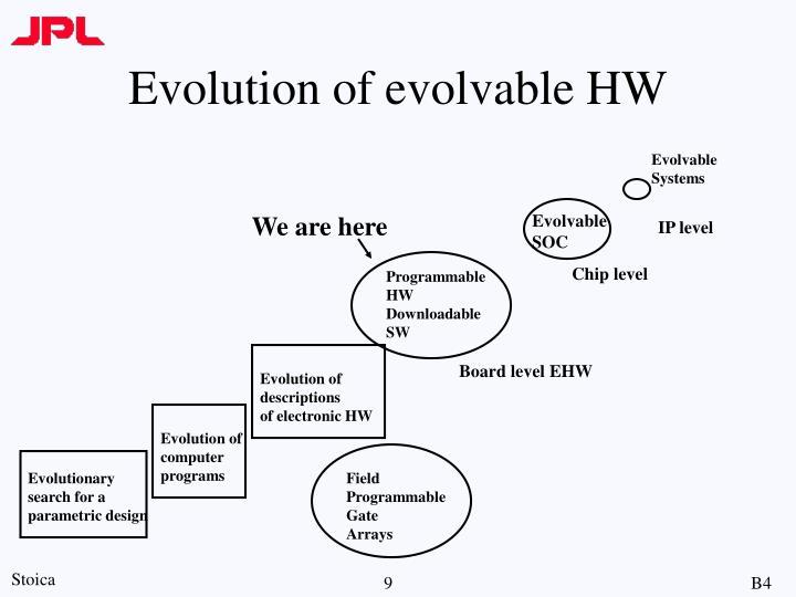 Evolution of evolvable HW