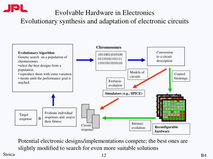 Evolvable Hardware in Electronics