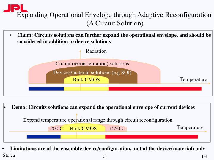 Expanding Operational Envelope through Adaptive Reconfiguration