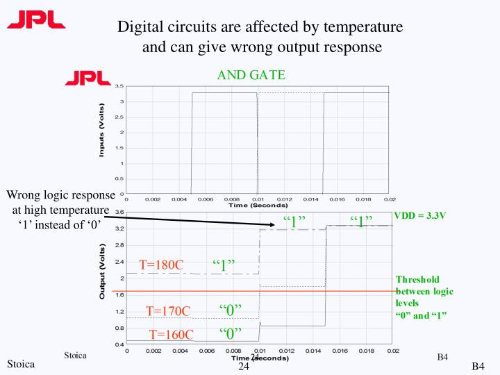 Digital circuits are affected by temperature