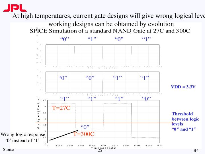 At high temperatures, current gate designs will give wrong logical level;