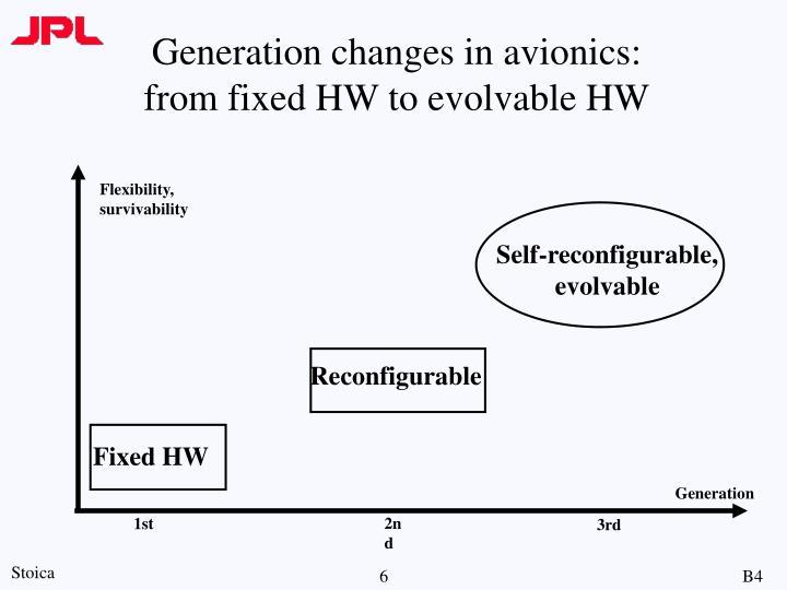 Generation changes in avionics: