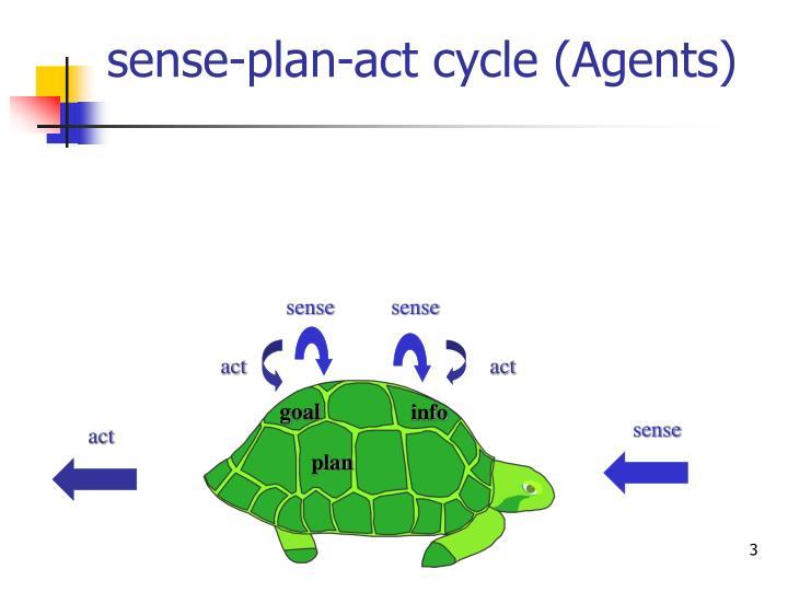 Sense plan act cycle agents