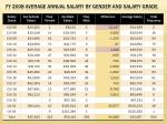 fy 2008 average annual salary by gender and salary grade
