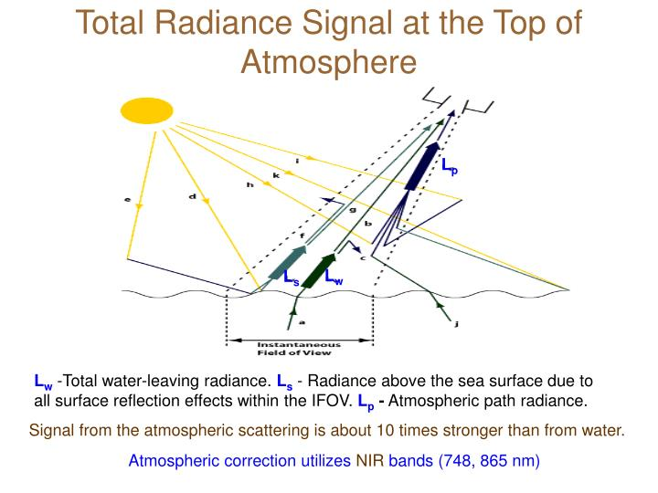 Total Radiance Signal at the Top of Atmosphere